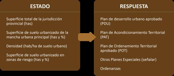 EstadoRespuesta_Suelo
